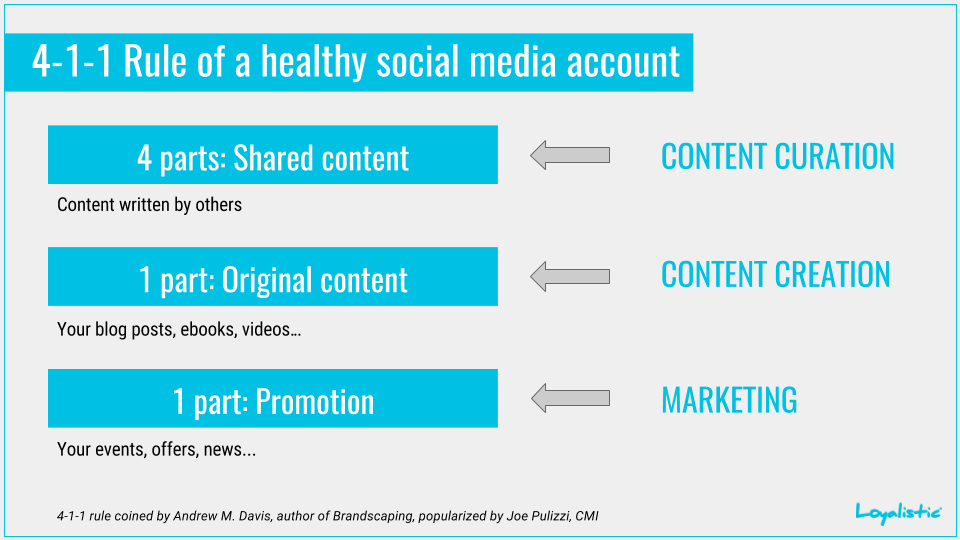 4-1-1 rule of a healthy social media account